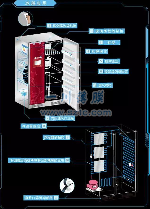 冰箱与冰柜保护膜